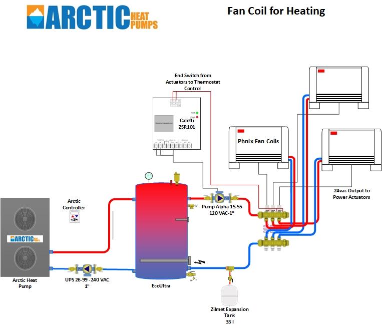 fan coil installation