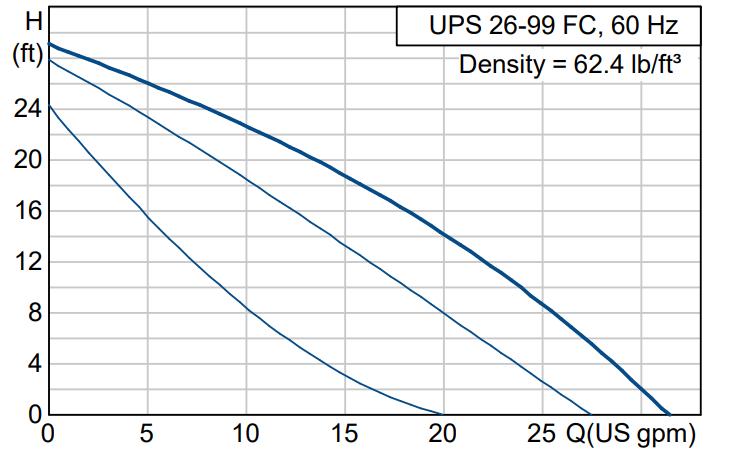 grundfos 26-99 pump curve