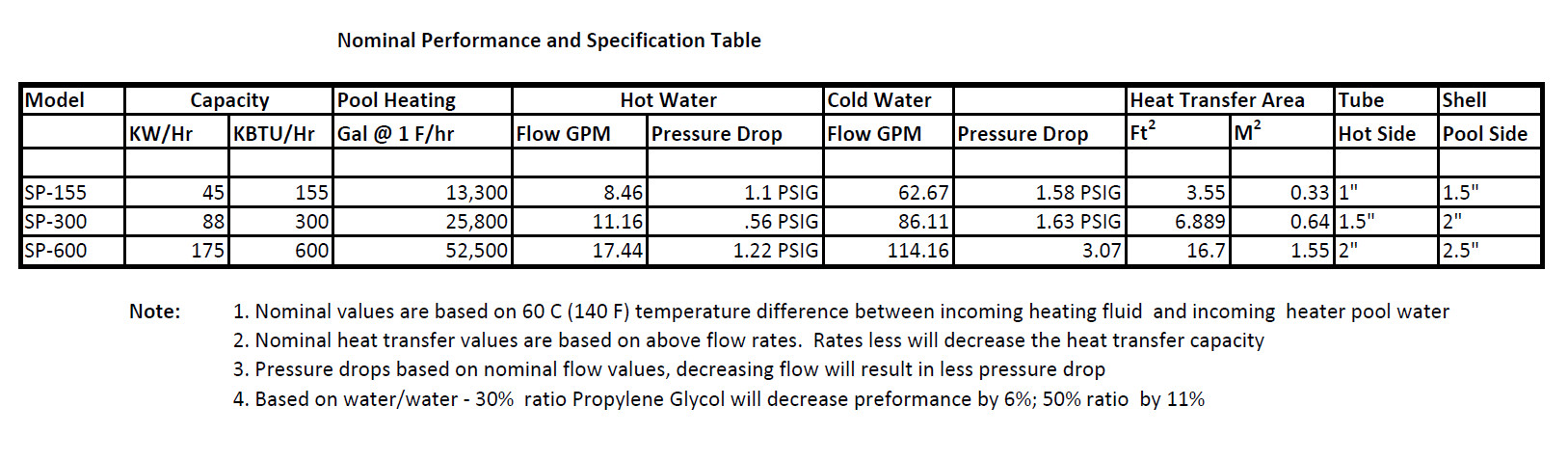 swimming pool heat exchanger specifications chart