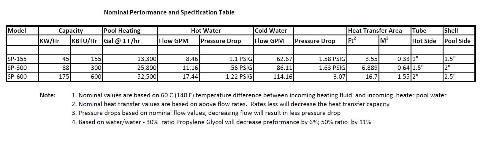 pool heat exchanger sizing chart