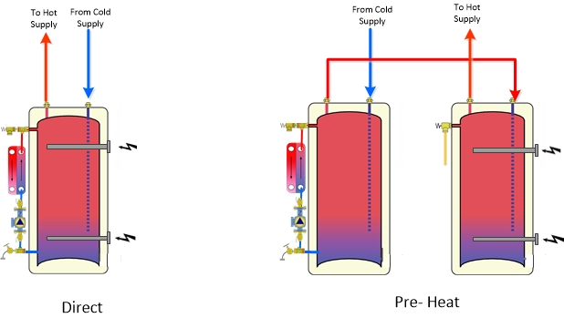 solar water heating per-heat tank layout