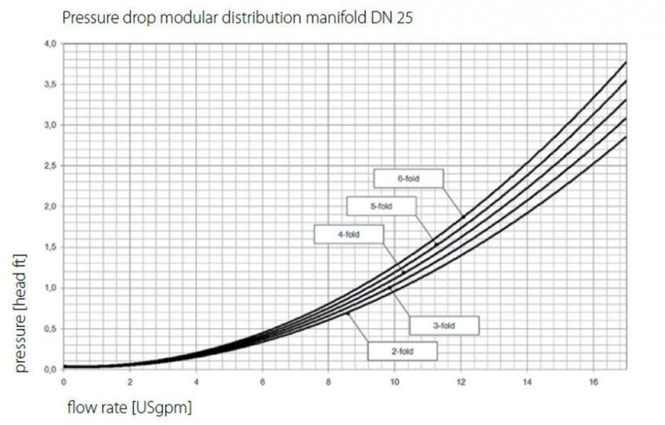 PAW pressure drop chart