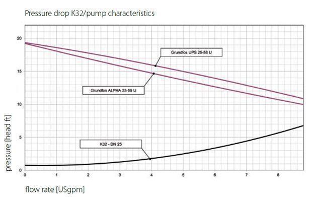 Pressure Drop K31 pump charactersistics