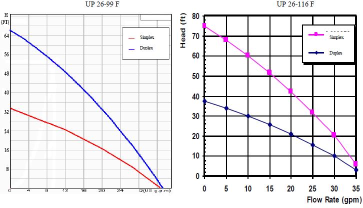 Geothermal pumpstation flow charts