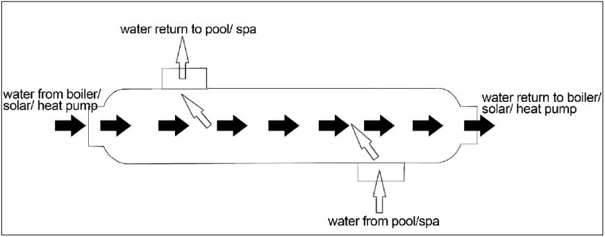 Bluepool heat exchanger flow diagram