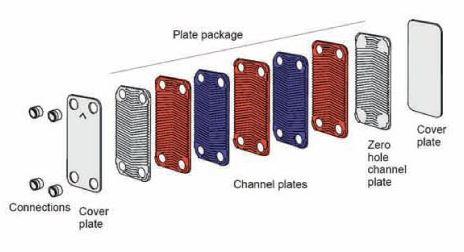 Baode flate plate heat exchanger diagram