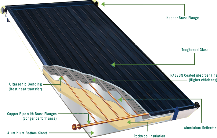 Research paper about flat plate solar collector