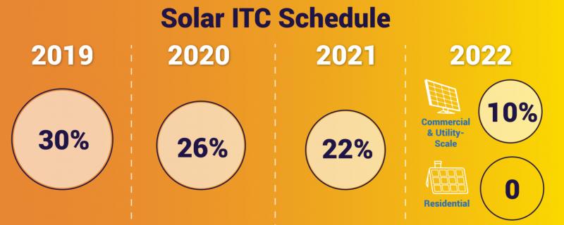 solar itc schedule